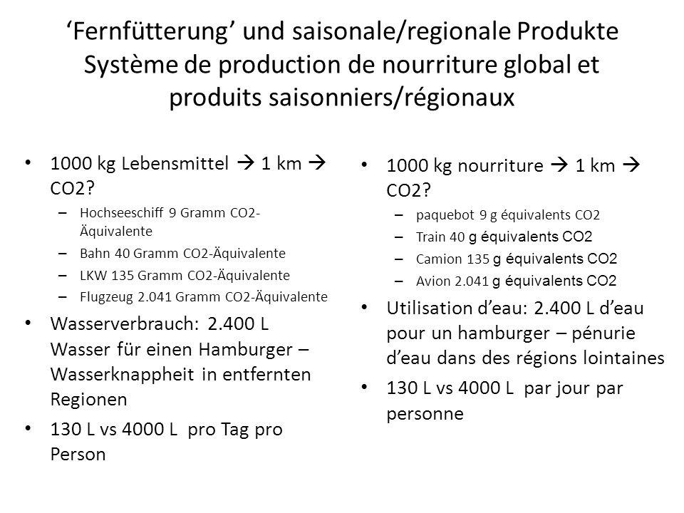 'Fernfütterung' und saisonale/regionale Produkte Système de production de nourriture global et produits saisonniers/régionaux