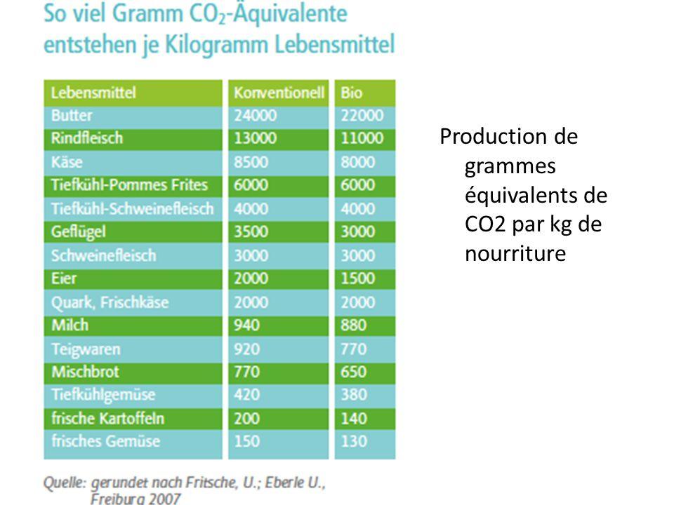 Production de grammes équivalents de CO2 par kg de nourriture
