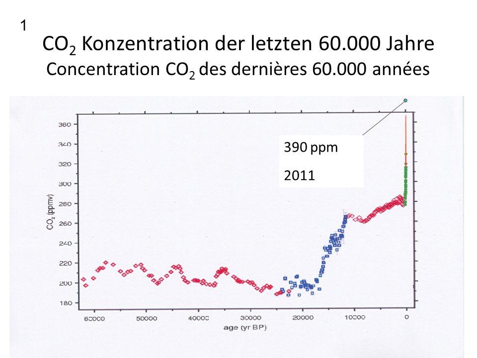 CO2 Konzentration der letzten 60.000 Jahre