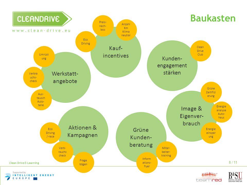 Baukasten Kauf-incentives Werkstatt-angebote Image & Eigenver-brauch