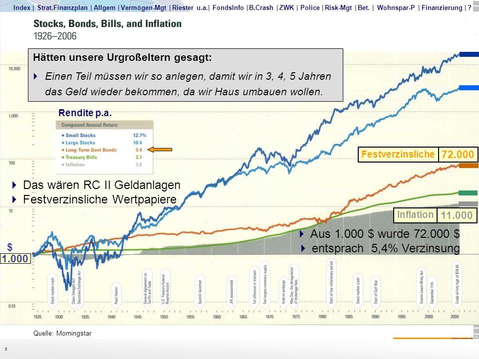 Ibbotson Charts Das wären RC II Geldanlagen