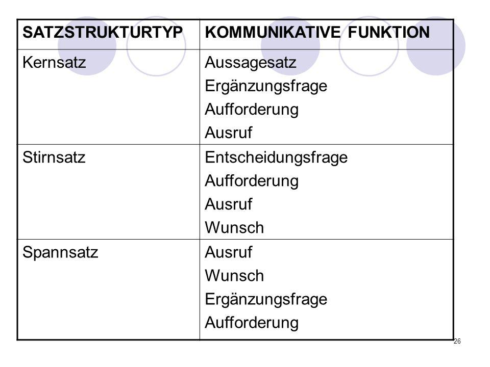 SATZSTRUKTURTYP KOMMUNIKATIVE FUNKTION. Kernsatz. Aussagesatz. Ergänzungsfrage. Aufforderung. Ausruf.