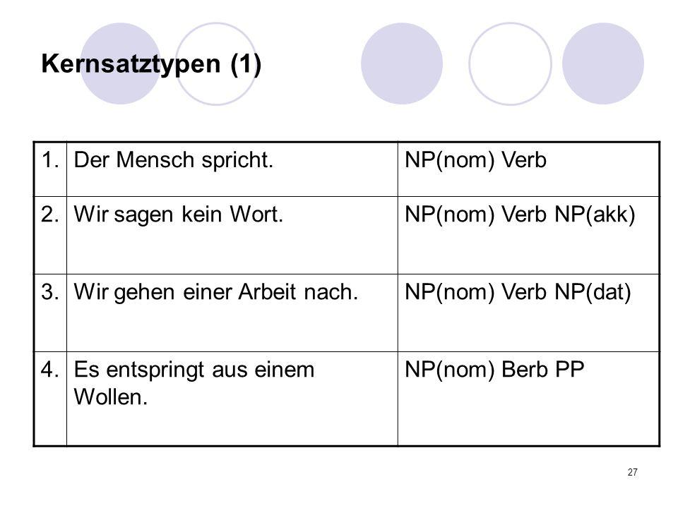 Kernsatztypen (1) 1. Der Mensch spricht. NP(nom) Verb 2.