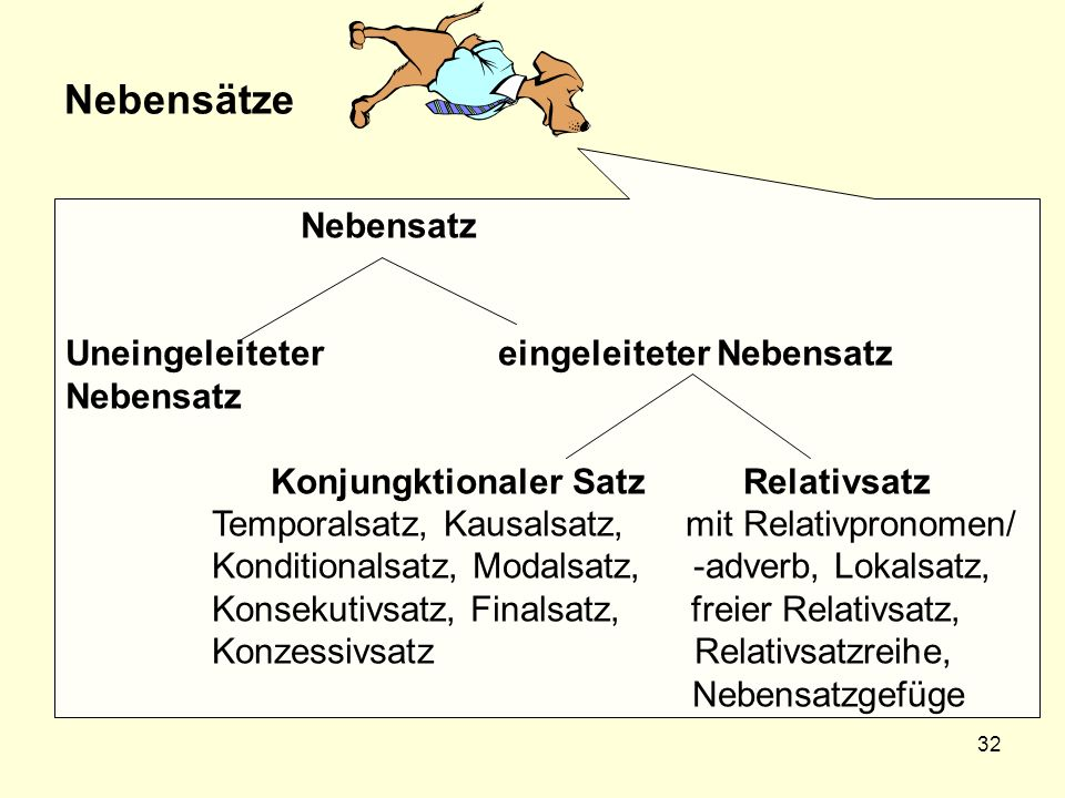 Nebensätze Nebensatz Uneingeleiteter eingeleiteter Nebensatz