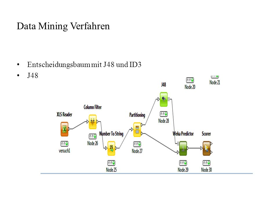 Data Mining Verfahren Entscheidungsbaum mit J48 und ID3 J48