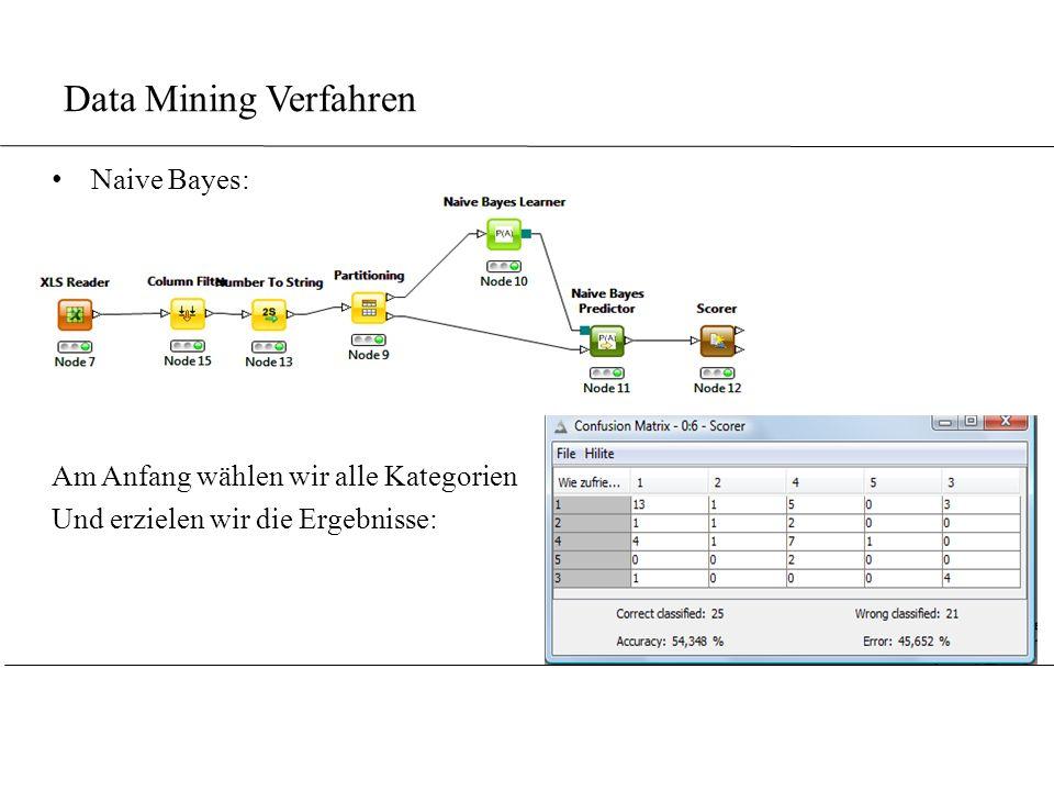 Data Mining Verfahren Naive Bayes: