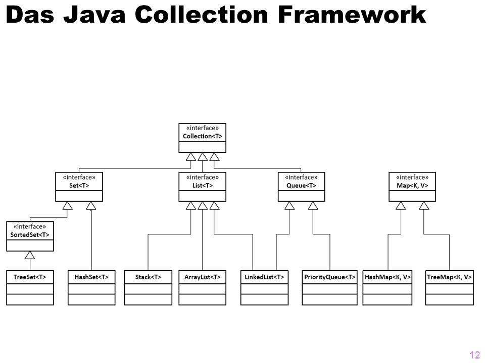 Das Java Collection Framework