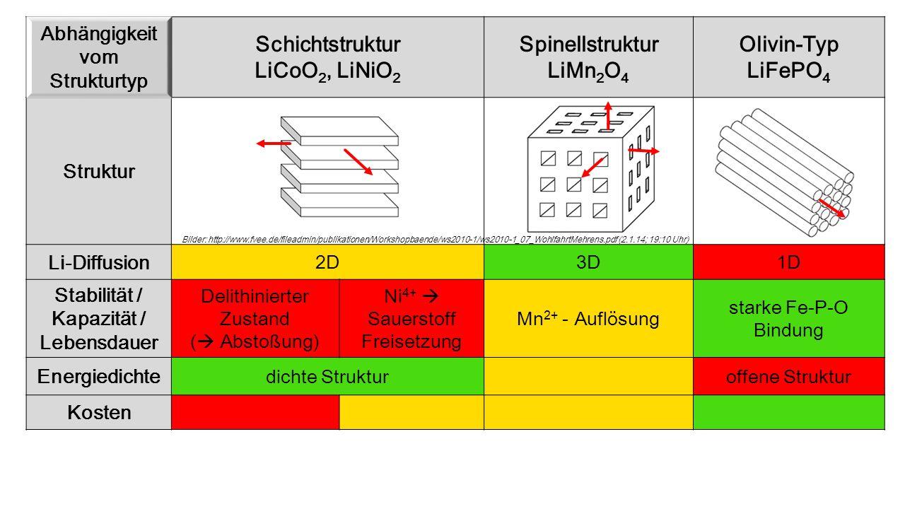 Abhängigkeit vom Strukturtyp Stabilität / Kapazität /