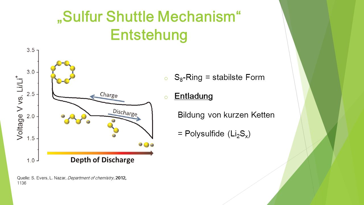 """Sulfur Shuttle Mechanism Entstehung"