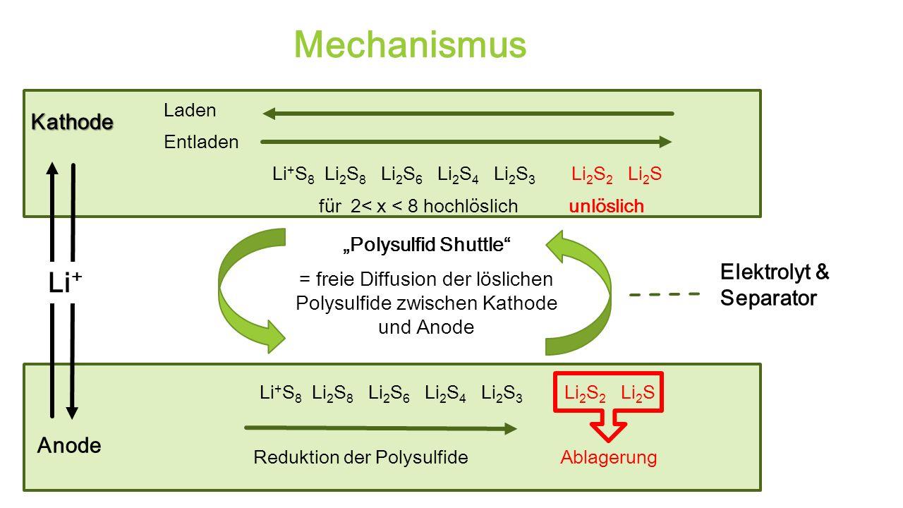 = freie Diffusion der löslichen Polysulfide zwischen Kathode und Anode