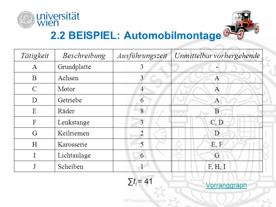 2.2 BEISPIEL: Automobilmontage