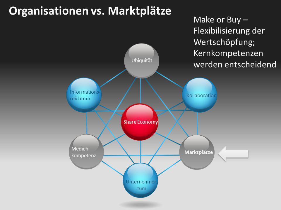 Organisationen vs. Marktplätze