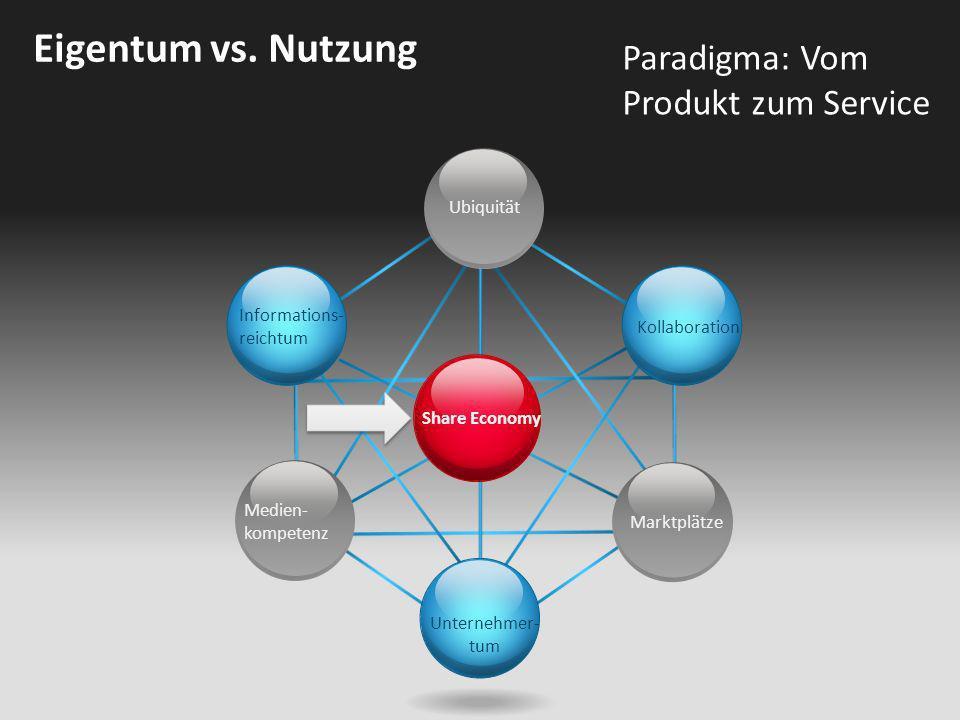 Eigentum vs. Nutzung Paradigma: Vom Produkt zum Service Ubiquität