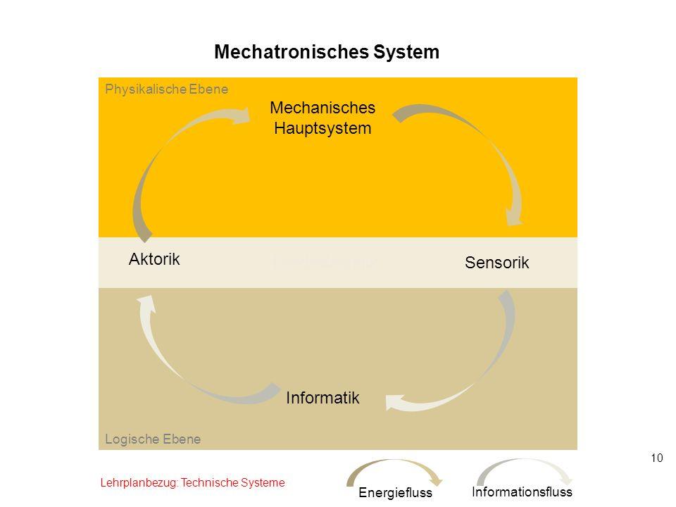 Mechatronisches System
