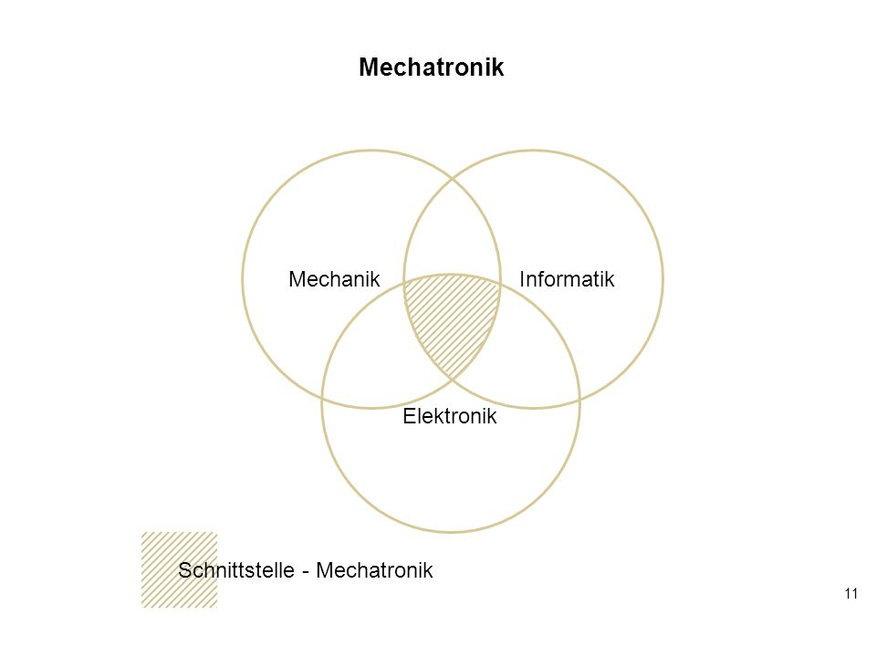 Mechatronik Informatik Mechanik Elektronik Schnittstelle - Mechatronik