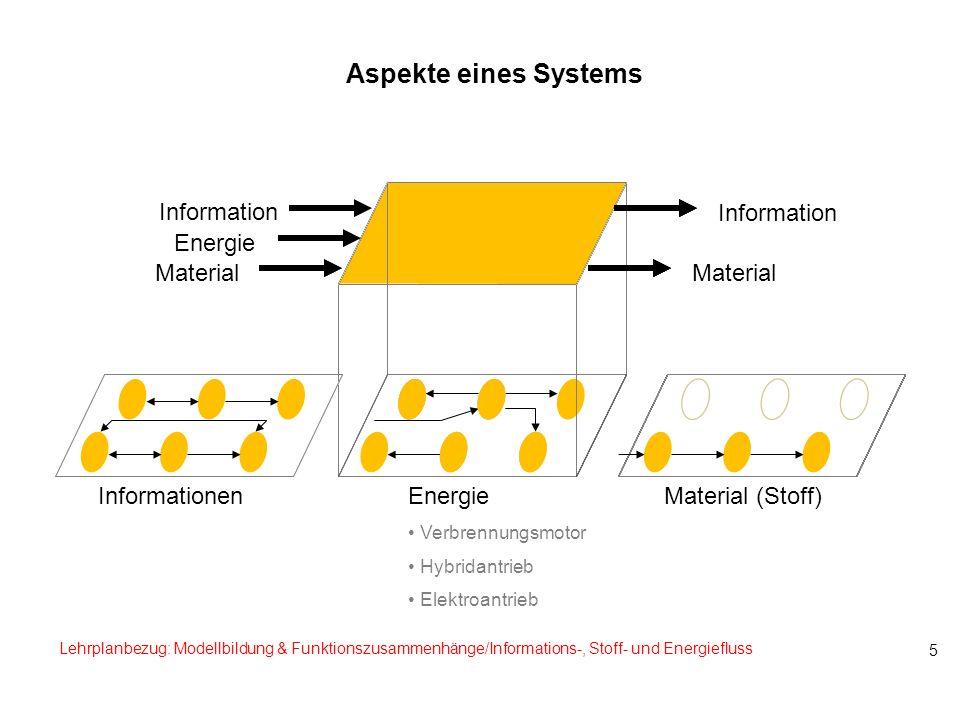 Aspekte eines Systems Information Information Energie Material