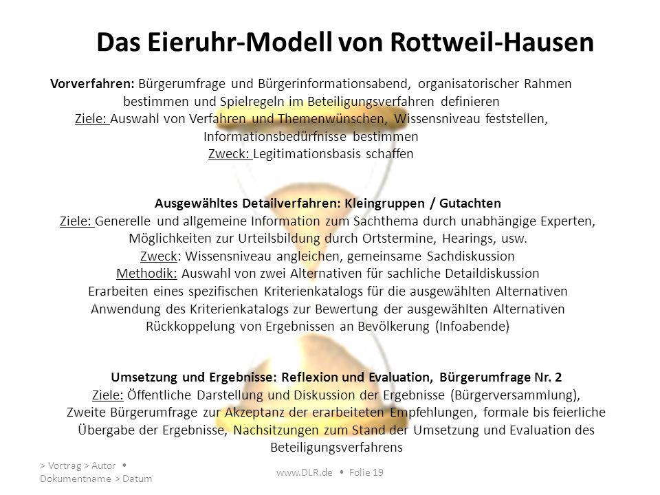 Das Eieruhr-Modell von Rottweil-Hausen