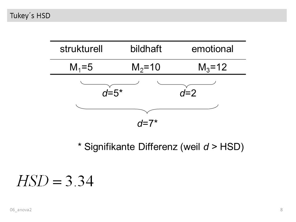* Signifikante Differenz (weil d > HSD)