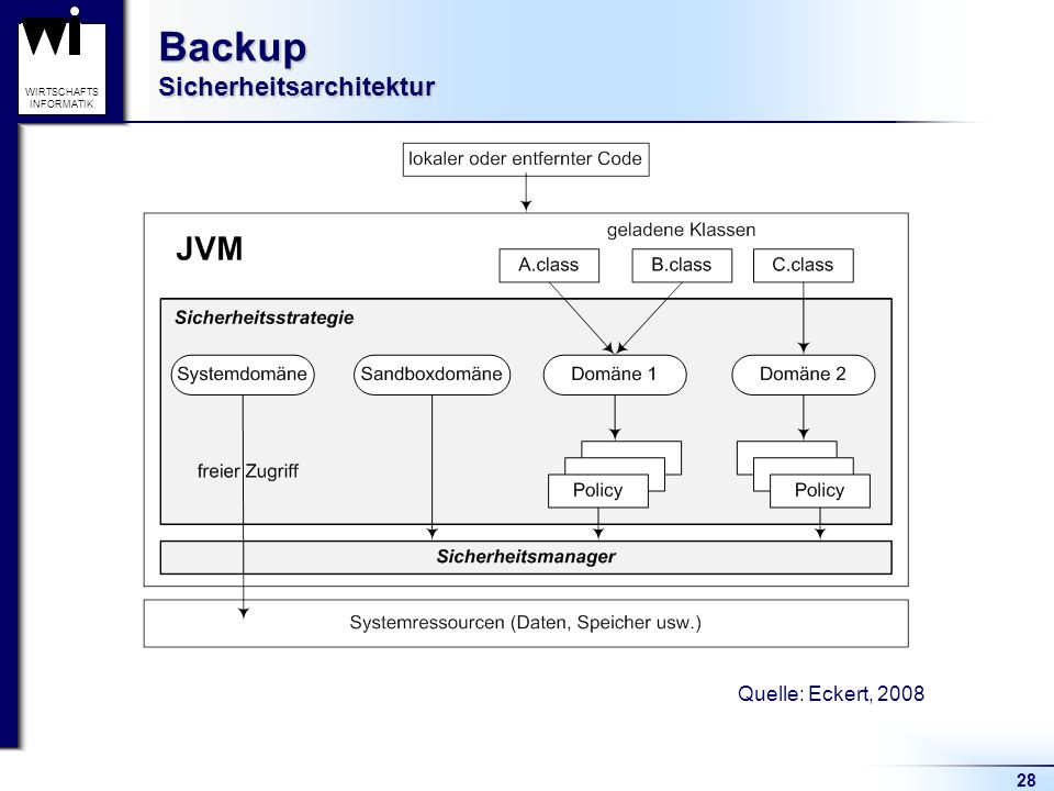 Backup Sicherheitsarchitektur