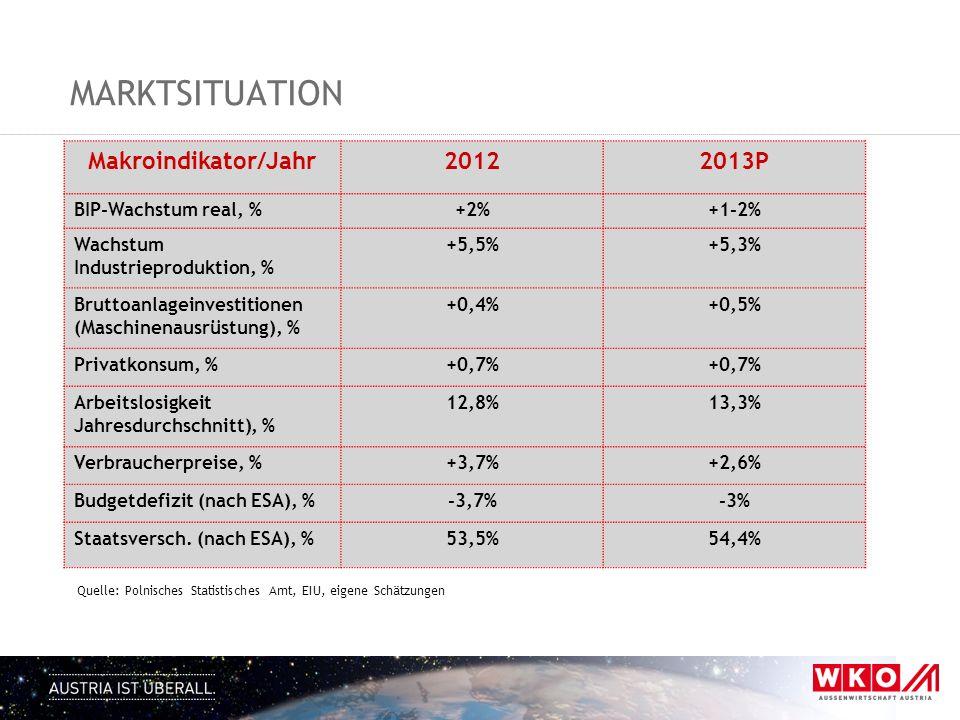 Marktsituation Makroindikator/Jahr 2012 2013P BIP-Wachstum real, % +2%