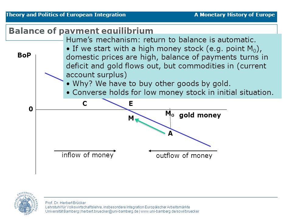 Balance of payment equilibrium