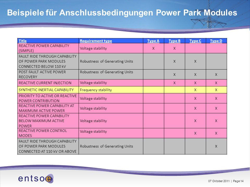 Beispiele für Anschlussbedingungen Power Park Modules