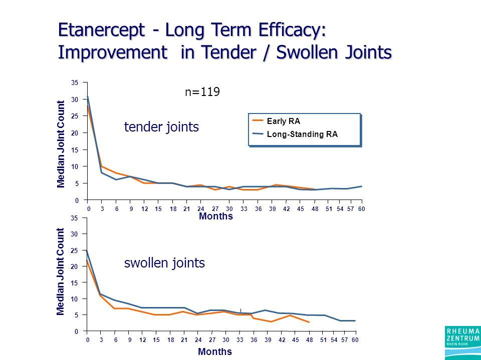 Etanercept - Long Term Efficacy: Improvement in Tender / Swollen Joints