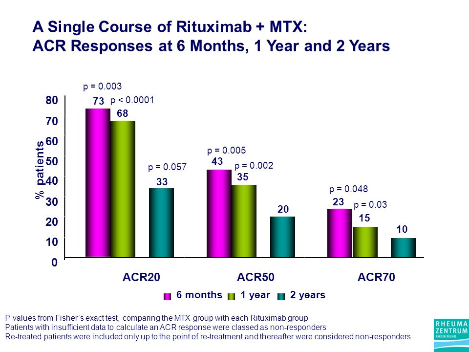 A Single Course of Rituximab + MTX: ACR Responses at 6 Months, 1 Year and 2 Years