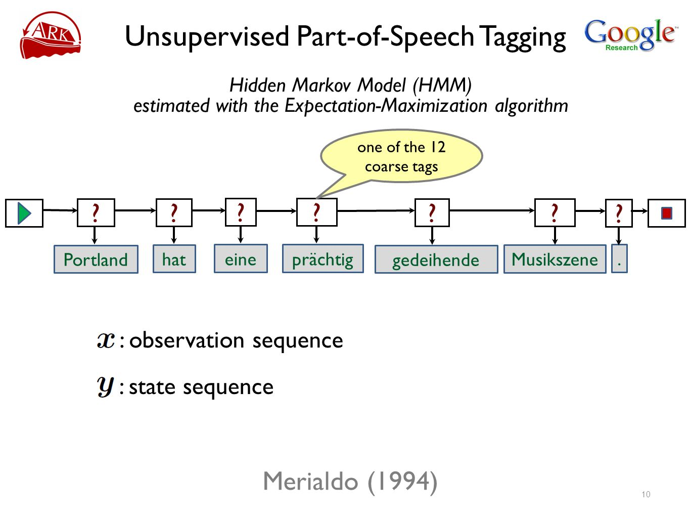 Unsupervised Part-of-Speech Tagging