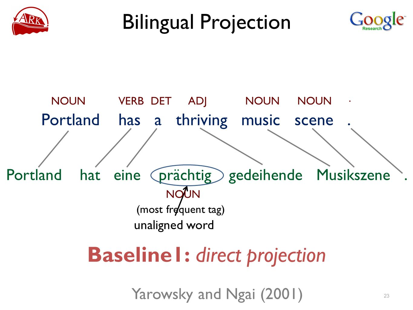 Baseline1: direct projection