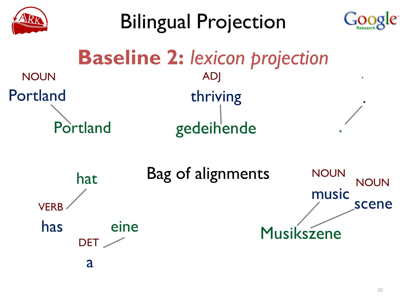 Baseline 2: lexicon projection