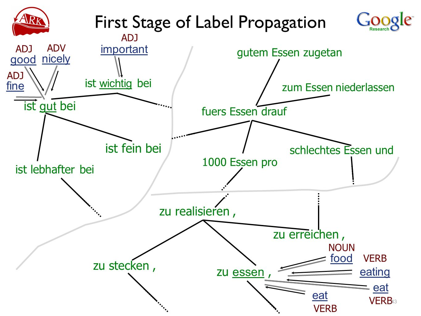 First Stage of Label Propagation