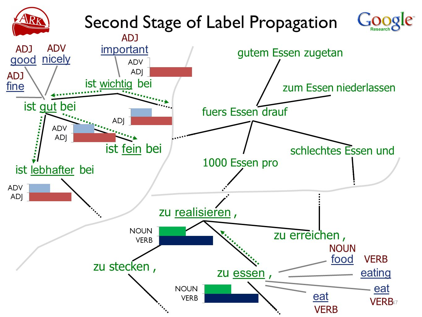 Second Stage of Label Propagation