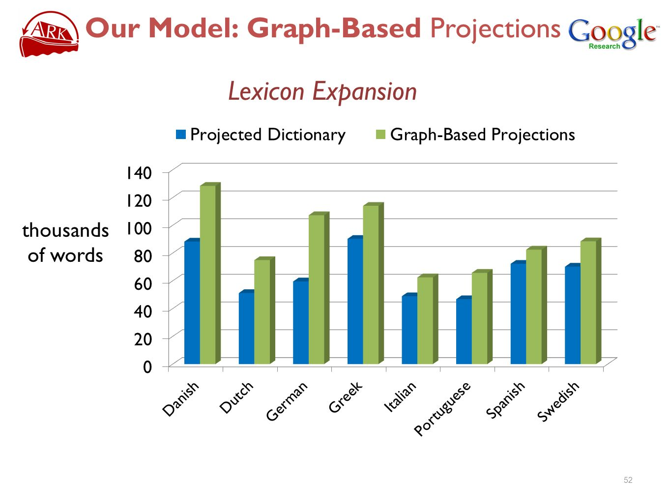 Our Model: Graph-Based Projections