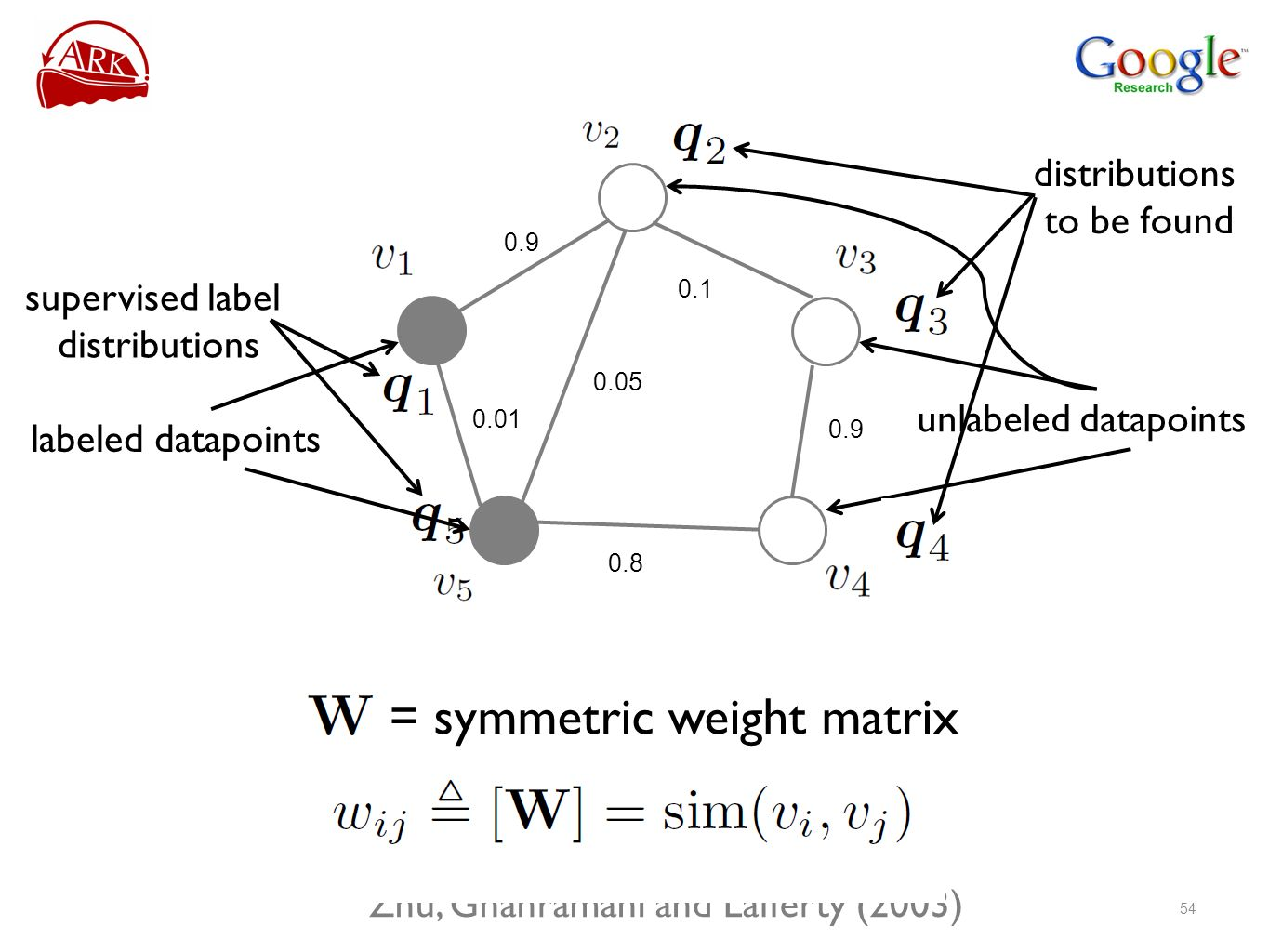 = symmetric weight matrix