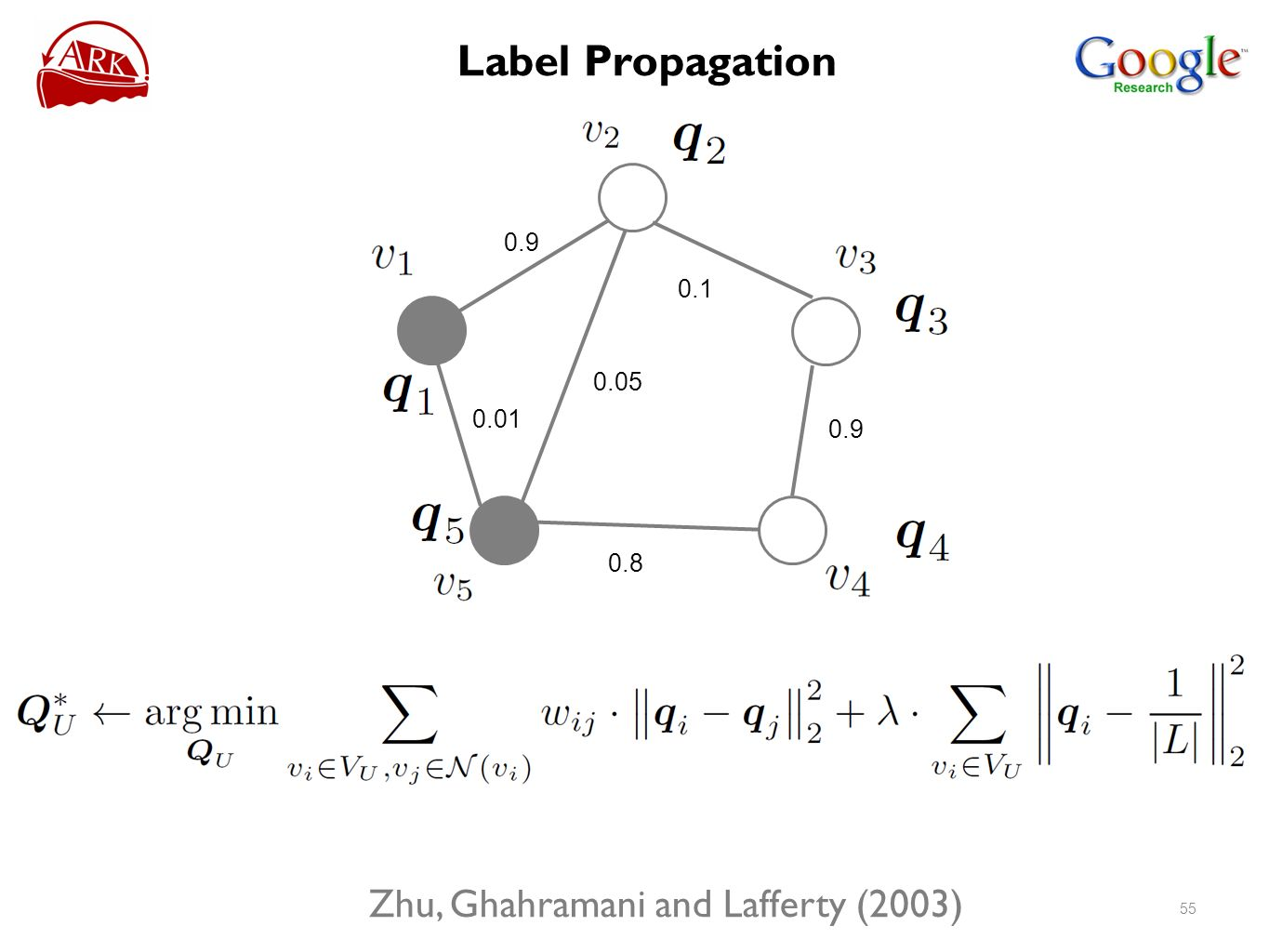 Label Propagation Zhu, Ghahramani and Lafferty (2003)