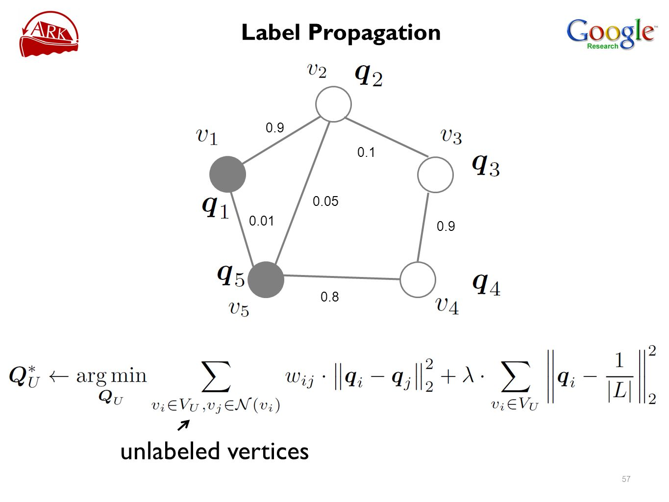 unlabeled vertices Label Propagation