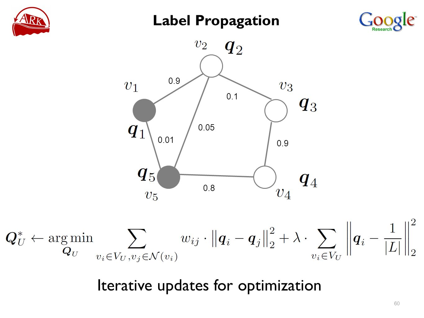 Iterative updates for optimization