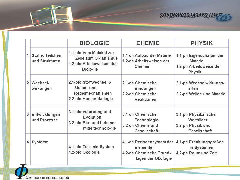 BIOLOGIE CHEMIE PHYSIK