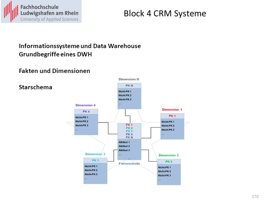 Block 4 CRM Systeme Informationssysteme und Data Warehouse