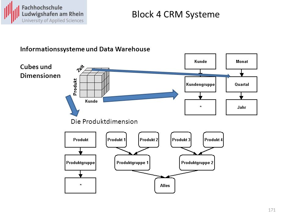 Block 4 CRM Systeme Informationssysteme und Data Warehouse Cubes und