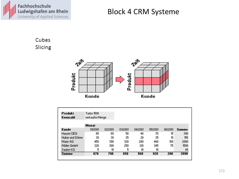 Block 4 CRM Systeme Cubes Slicing Slicing=Filtern