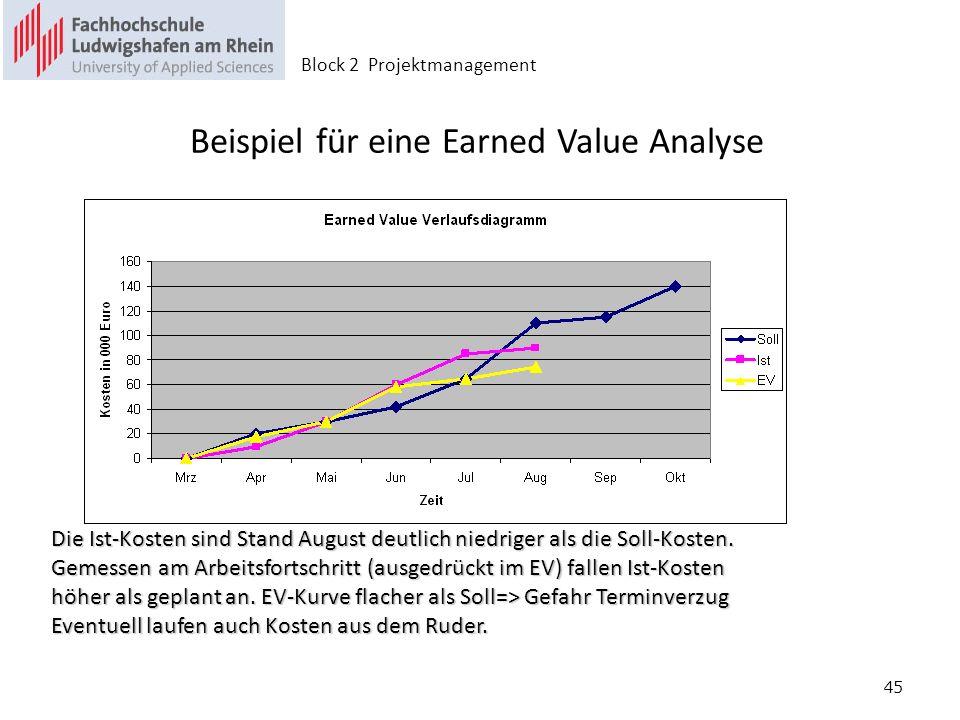 Beispiel für eine Earned Value Analyse