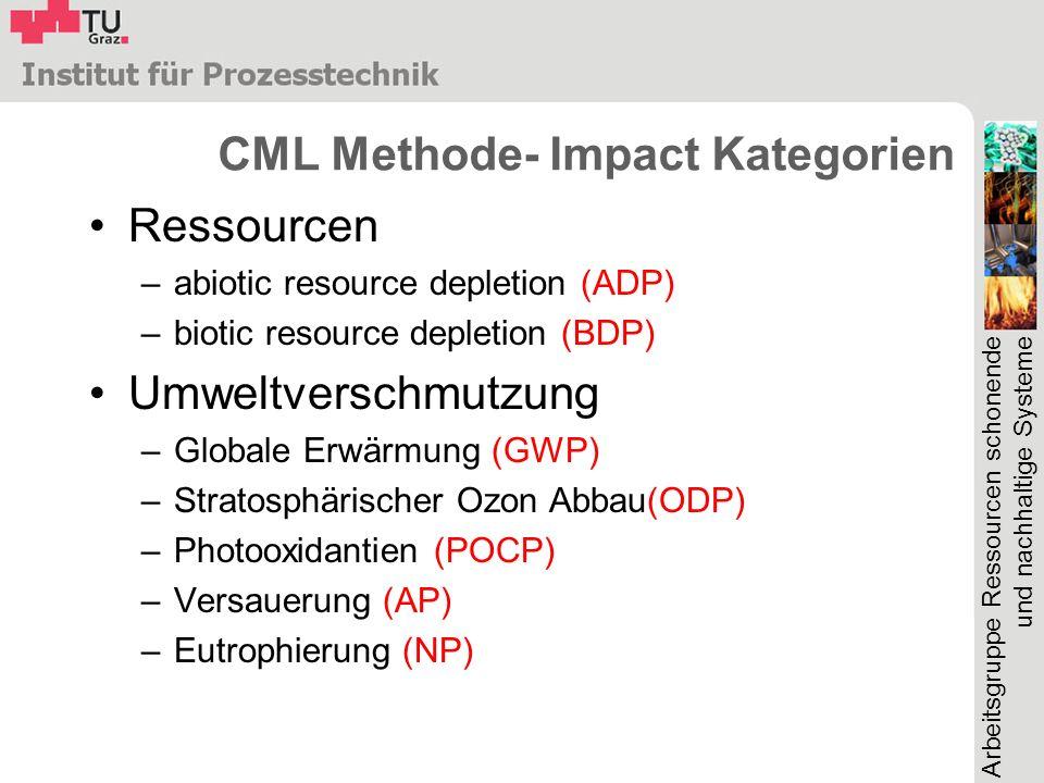 CML Methode- Impact Kategorien