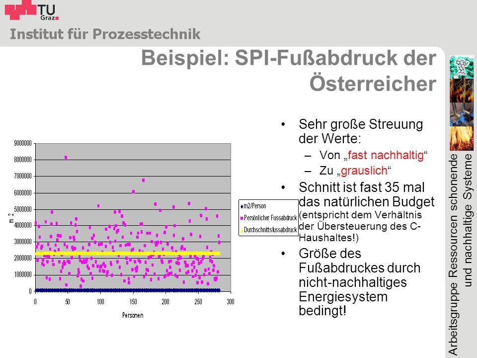 Beispiel: SPI-Fußabdruck der Österreicher
