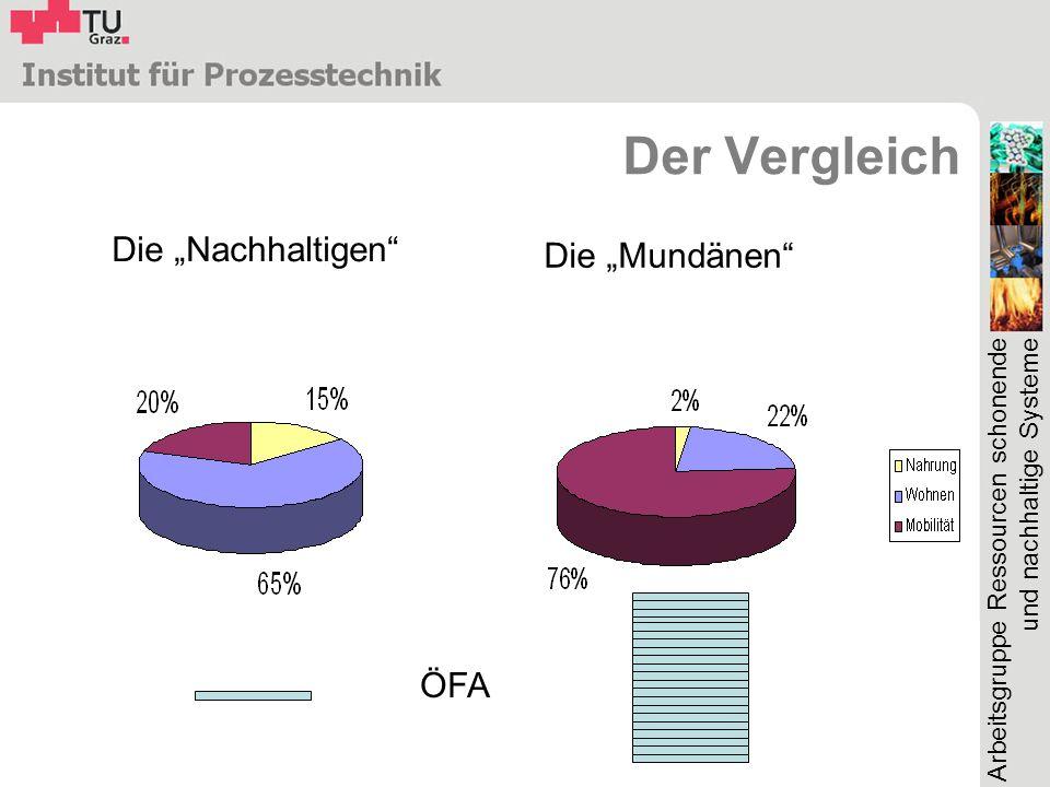"""Der Vergleich Die """"Nachhaltigen Die """"Mundänen ÖFA"""