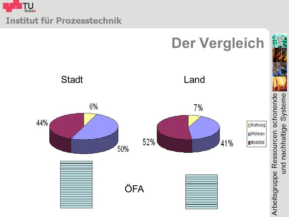 Der Vergleich Stadt Land ÖFA
