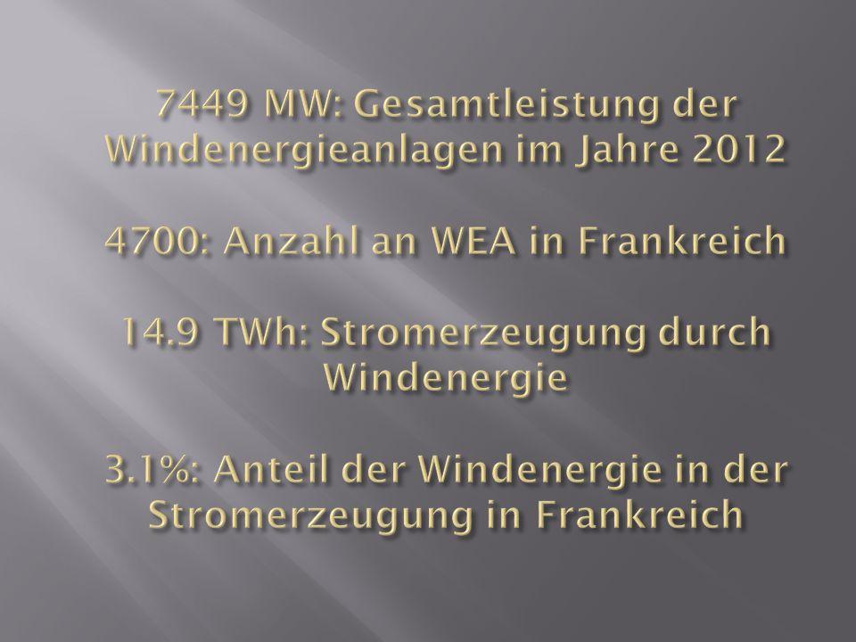 7449 MW: Gesamtleistung der Windenergieanlagen im Jahre 2012 4700: Anzahl an WEA in Frankreich 14.9 TWh: Stromerzeugung durch Windenergie 3.1%: Anteil der Windenergie in der Stromerzeugung in Frankreich