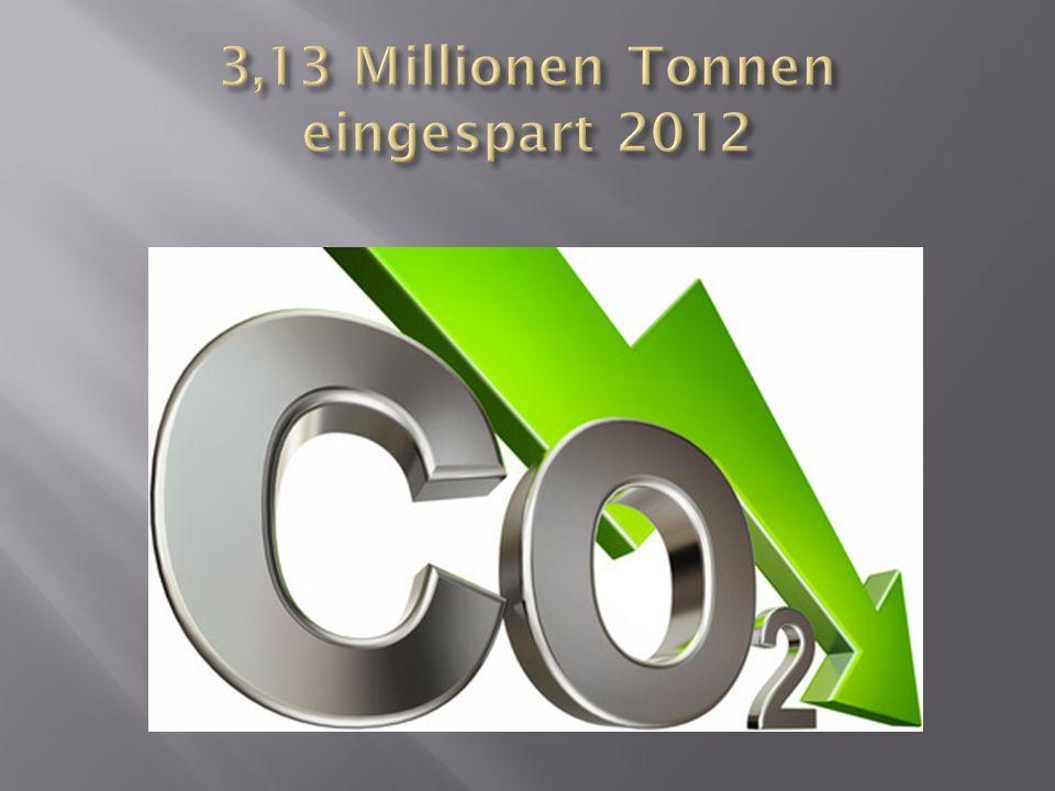3,13 Millionen Tonnen eingespart 2012