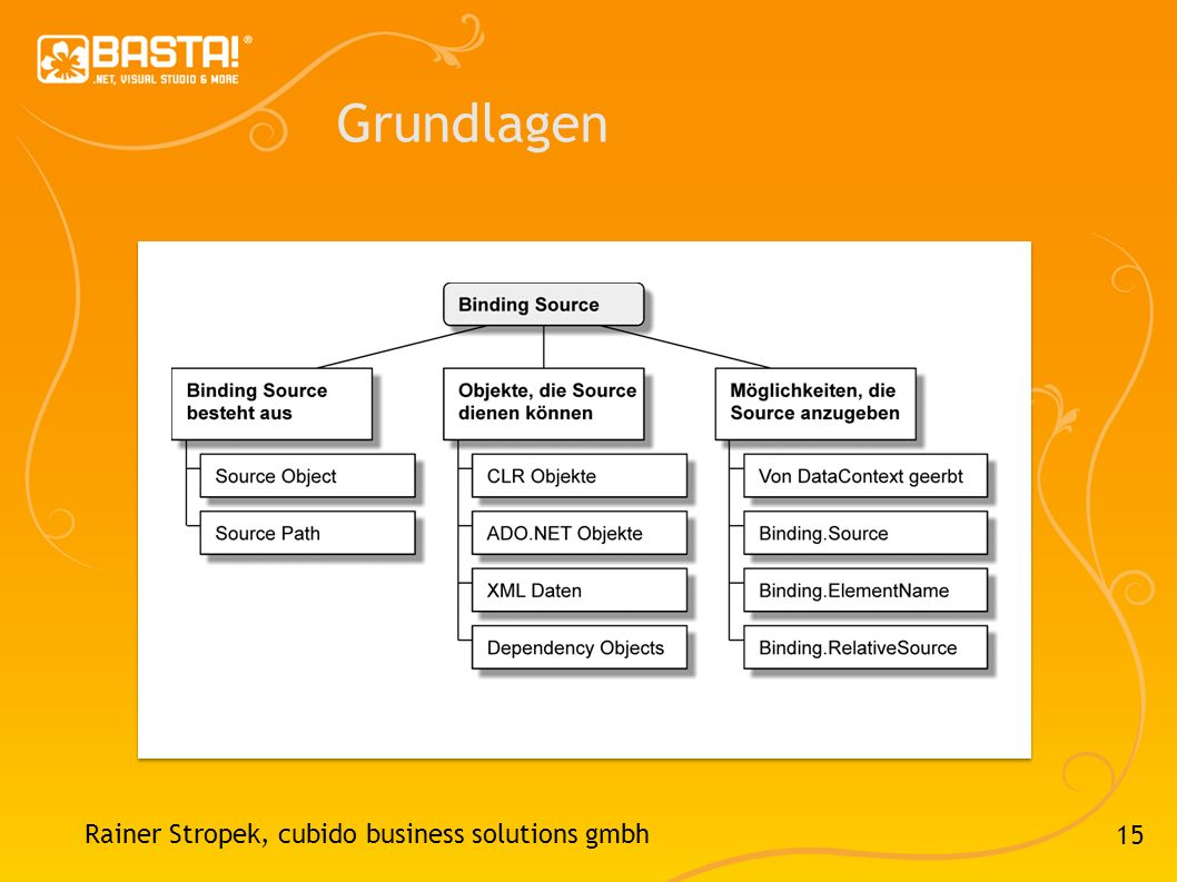 Grundlagen Rainer Stropek, cubido business solutions gmbh